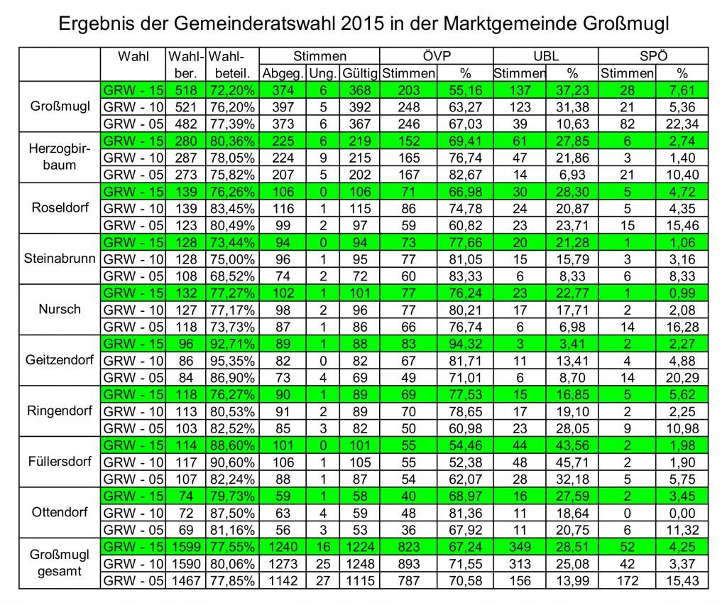 Ergebnis GR_Wahlen2005_2015